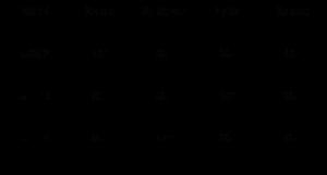 Jeux de caractères, Unicode  et Base de données
