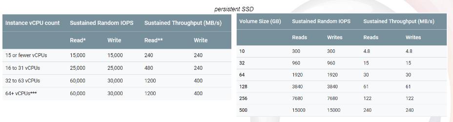 Comparatif MySQL dans le PaaS, épisode 1 : Google Cloud SQL | Cap